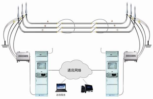 电力电缆故障在线监测系统