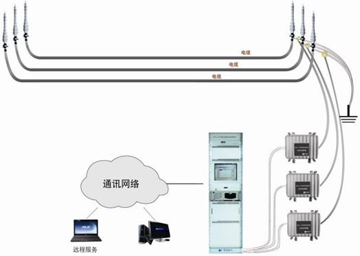 35kv电力电缆的实际特点研制