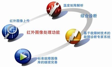 五,系统功能结构图